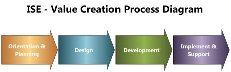 ISE Value Creation Process Overview