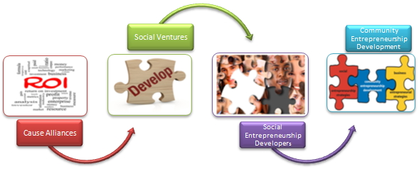 Social Entrepreneurs and Path