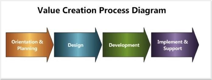 Value Creation Process Diagram